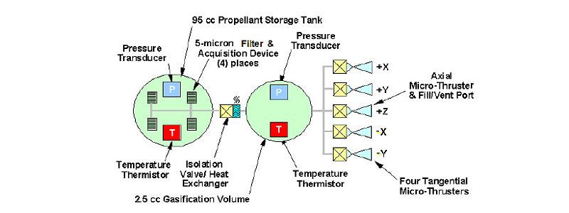 MEPSI Micro CubeSat Propulsion System | VACCO
